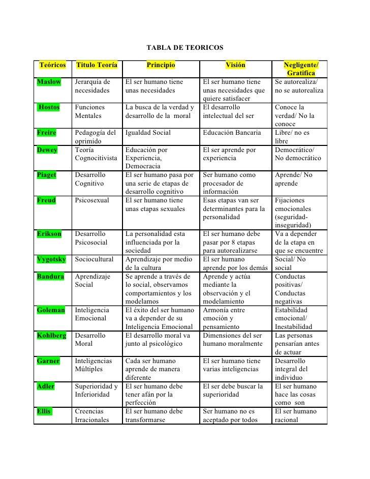 teorias del lenguaje teorias del aprendizaje piaget chomsky pdf