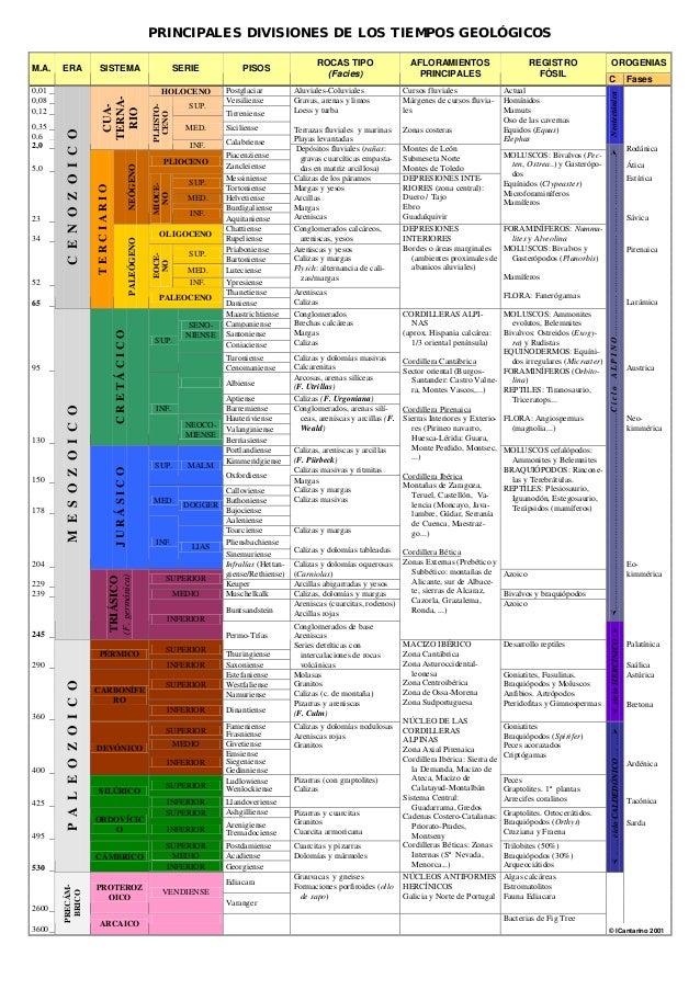 Tabla divisi n del tiempo geol gico for Table de division de 99