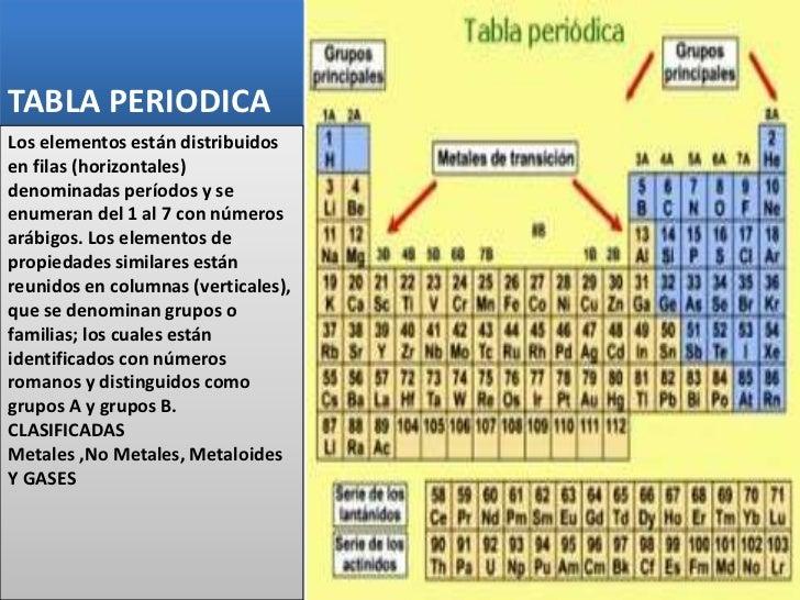 Tabla y su periodicidad tabla periodicalos urtaz Image collections