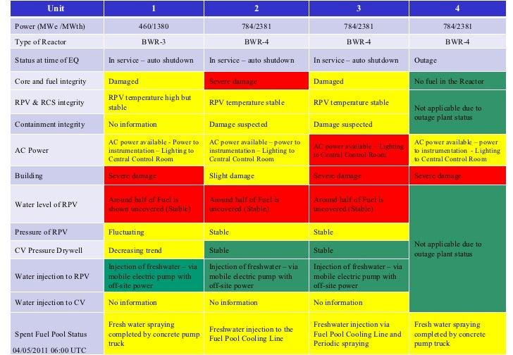 04/05/2011 06:00 UTC Unit  1 2 3 4 Power (MWe /MWth) 460/1380 784/2381 784/2381 784/2381 Type of Reactor BWR-3 BWR-4 BWR-4...