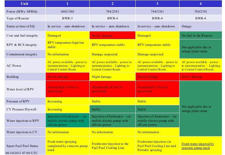 04/10/2011 07:00 UTC Unit  1 2 3 4 Power (MWe /MWth) 460/1380 784/2381 784/2381 784/2381 Type of Reactor BWR-3 BWR-4 BWR-4...