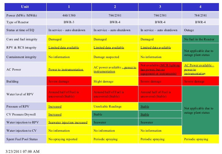 3/23/2011 07:00 AM Unit  1 2 3 4 Power (MWe /MWth) 460/1380 784/2381 784/2381 784/2381 Type of Reactor BWR-3 BWR-4 BWR-4 B...