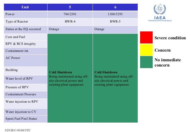 Summary of Reactor Status (30 March 2011, 14.30 UTC) Slide 2