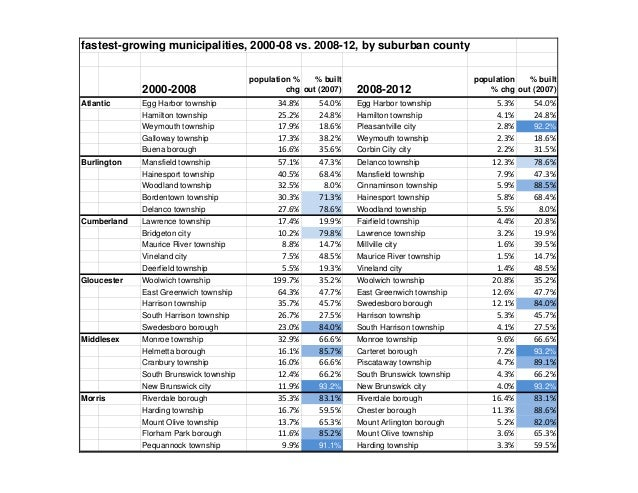 fastest-growing municipalities, 2000-08 vs. 2008-12, by suburban county  2000-2008 Atlantic  Egg Harbor township Hamilton ...