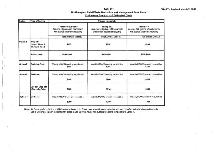 TABLE 1                                                                  DRAFT - Revised March 2, 2011                    ...