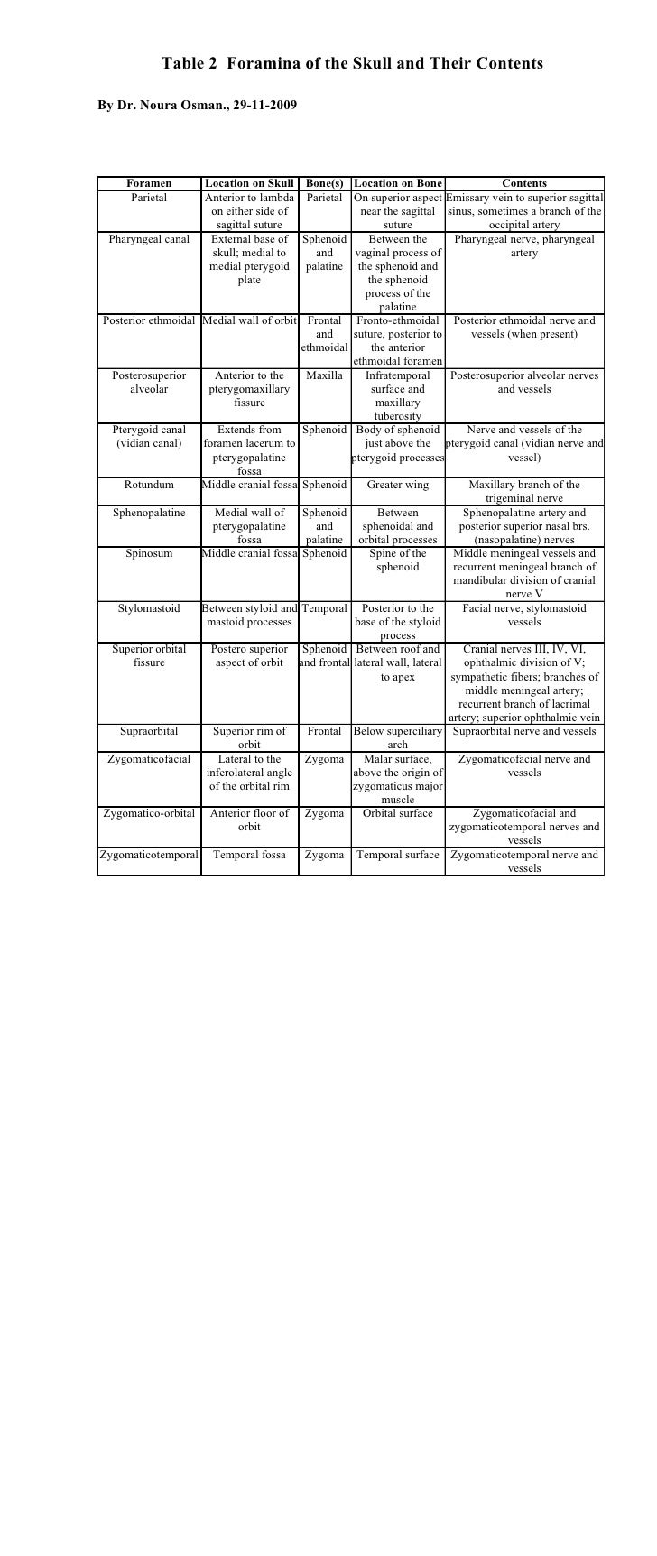 Table 2 Foramina of the Skull and Their Contents  By Dr. Noura Osman., 29-11-2009          Foramen        Location on Skul...