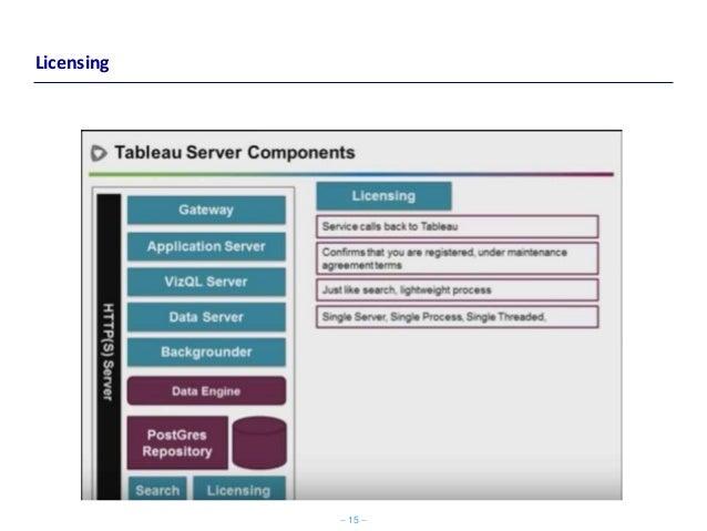 Tableau architecture qlikview architecture tableau vs for Architecture qlikview