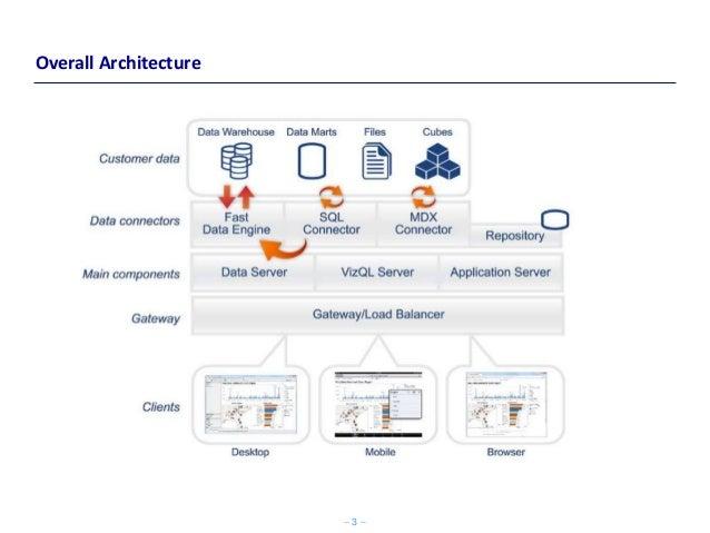 Tableau Architecture – Tableau Architecture