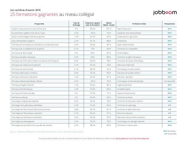 Programme Taux de chômage Emploi en rapport avec la formation Salaire hebdo. moyen Profession reliée Perspectives Conseil ...