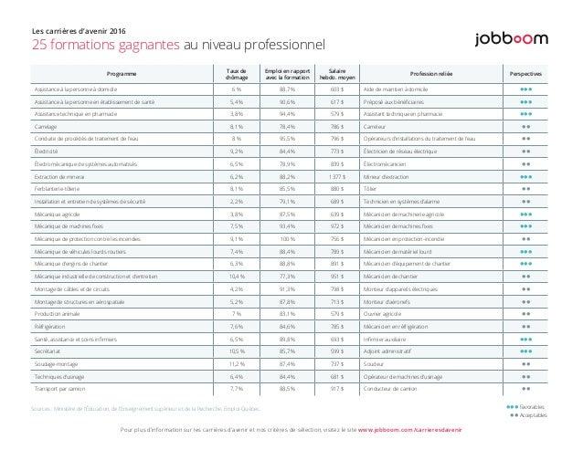 Programme Taux de chômage Emploi en rapport avec la formation Salaire hebdo. moyen Profession reliée Perspectives Assistan...