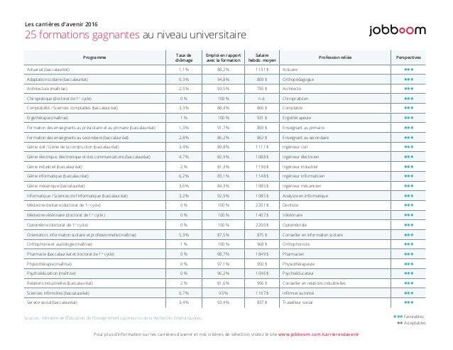 Programme Taux de chômage Emploi en rapport avec la formation Salaire hebdo. moyen Profession reliée Perspectives Actuaria...