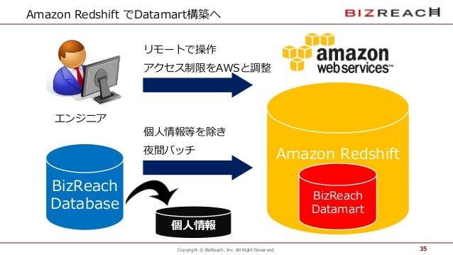 Copyright © BizReach, Inc. All Right Reserved. Amazon Redshift でDatamart構築へ リモートで操作 アクセス制限をAWSと調整 35 Amazon Redsh...