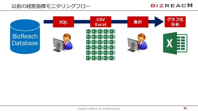 Copyright © BizReach, Inc. All Right Reserved. 以前の経営指標モニタリングフロー 36 SQL CSV   Excel 集計 グラフ化 分析 BizReach Database