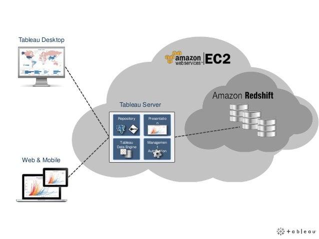 tableau aws ec2 integration architecture diagram