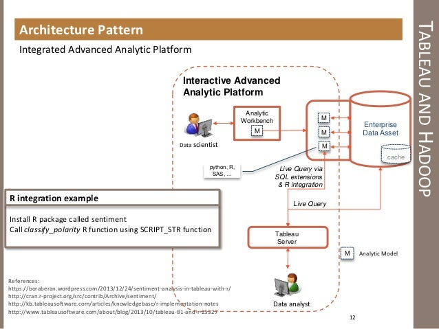 Tableau and hadoop – Tableau Architecture