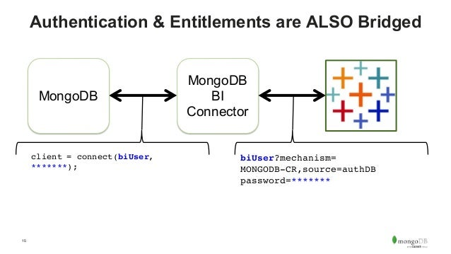 Webinar: Introducing the MongoDB Connector for BI 2.0 with Tableau