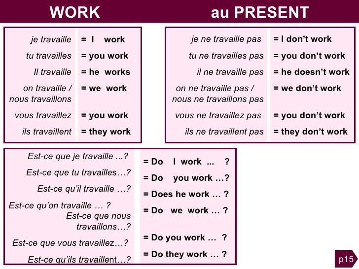 Grammaire Anglaise Tableaux Des Conjugaisons