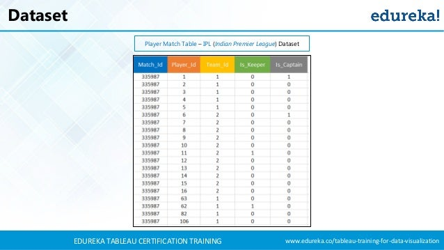 Tableau Dashboard Tutorial | Tableau Training For Beginners