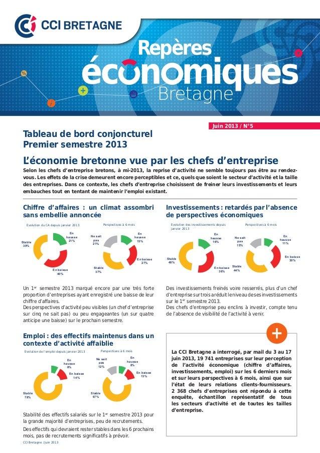 Juin 2013 / N°5 Selon les chefs d'entreprise bretons, à mi-2013, la reprise d'activité ne semble toujours pas être au rend...