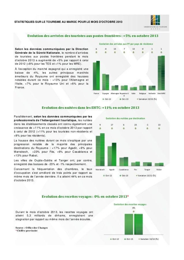 STATISTIQUES SUR LE TOURISME AU MAROC POUR LE MOIS D'OCTOBRE 2013 A fin octobre 2013, l'activité touristique des non-résid...