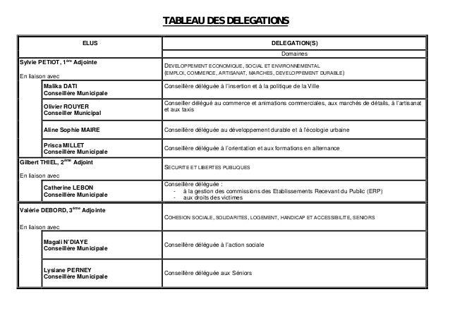 TABLEAU DES DELEGATIONS ELUS DELEGATION(S) Domaines Sylvie PETIOT, 1ère Adjointe En liaison avec DEVELOPPEMENT ECONOMIQUE,...
