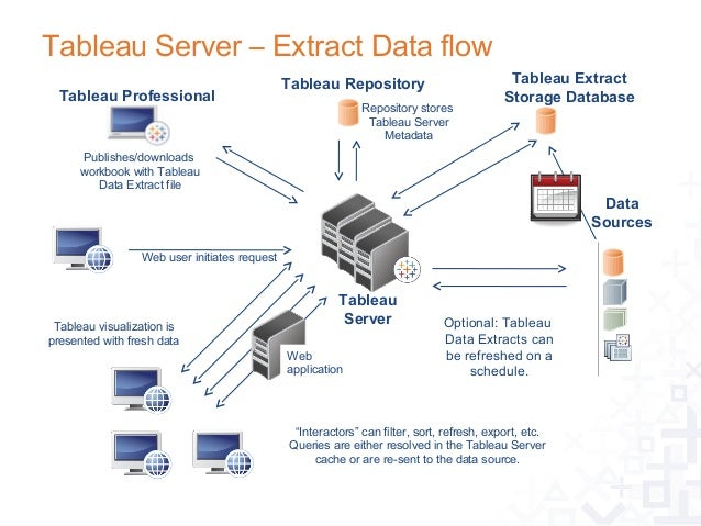 Tableau desktop & server