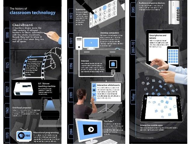 Quelle interactivité avec le tableau en classe ? Slide 2