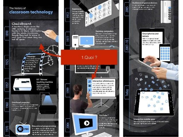 Quelle interactivité avec le tableau en classe ? Slide 3