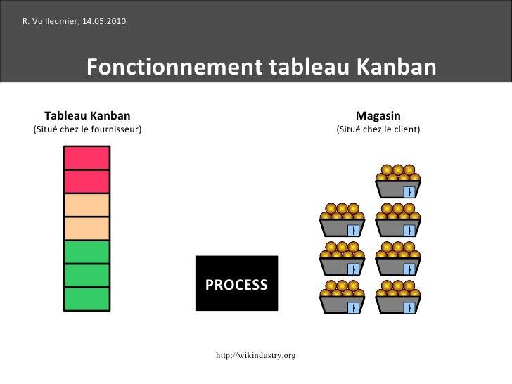 K K K K K K K R. Vuilleumier, 14.05.2010 Fonctionnement tableau Kanban PROCESS Tableau Kanban (Situé chez le fournisseur) ...