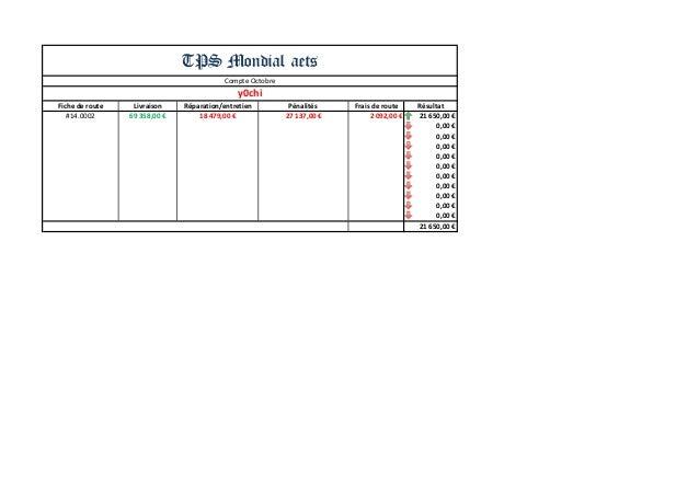 Fiche de route  Livraison  Réparation/entretien  Pénalités  Frais de route  Résultat  #14.0002  69 358,00 €  18 479,00 €  ...