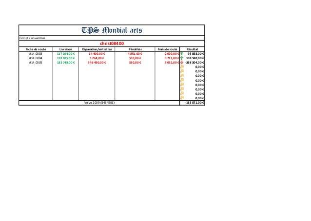 Compte novembre  Fiche de route  Livraison  Réparation/entretien  Pénalités  Frais de route  Résultat  #14.0003  117 104,0...