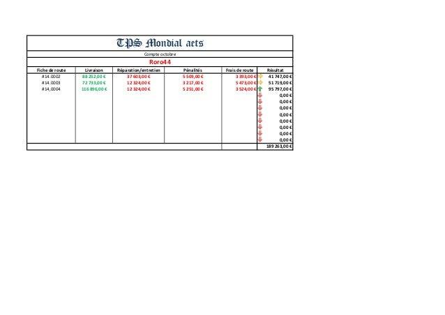Fiche de route  Livraison  Réparation/entretien  Pénalités  Frais de route  Résultat  #14.0002  88 252,00 €  37 603,00 €  ...