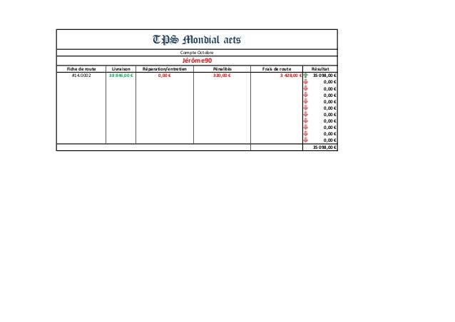 Fiche de route  Livraison  Réparation/entretien  Pénalités  Frais de route  Résultat  #14.0002  38 846,00 €  0,00 €  320,0...