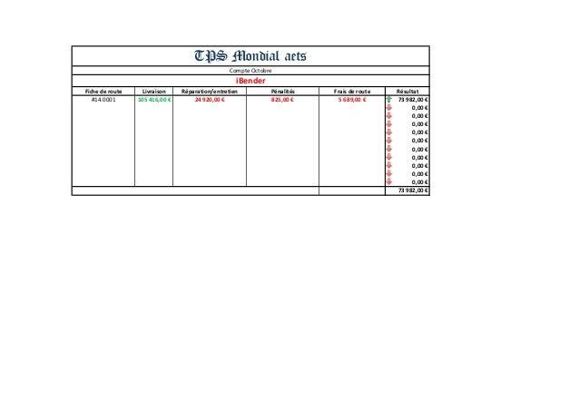 Fiche de route  Livraison  Réparation/entretien  Pénalités  Frais de route  Résultat  #14.0001  105 416,00 €  24 920,00 € ...