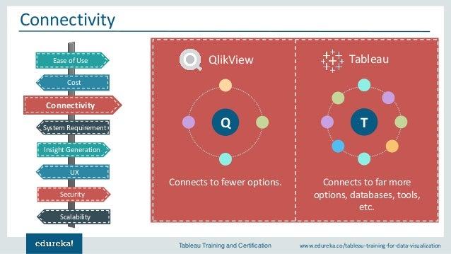 Tableau vs QlikView | Business Intelligence Tools | Edureka