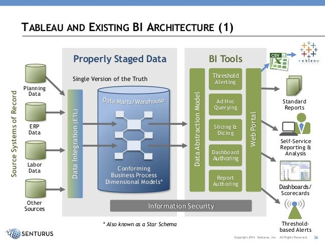 Using Tableau to Gain Actionable Insights Overview Demonstration o – Tableau Architecture