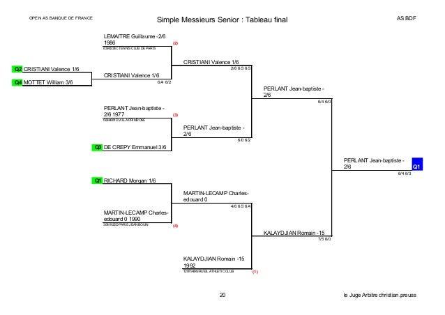 OPEN AS BANQUE DE FRANCE Simple Messieurs Senior : Tableau final AS BDF LEMAITRE Guillaume -2/6 1986 (2) 8398338C TENNIS C...