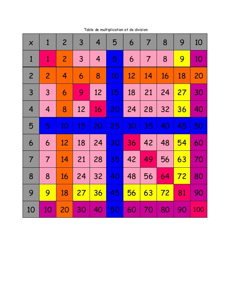 Table de multiplication et division 10 x 10 avec couleurs for Table de multiplication