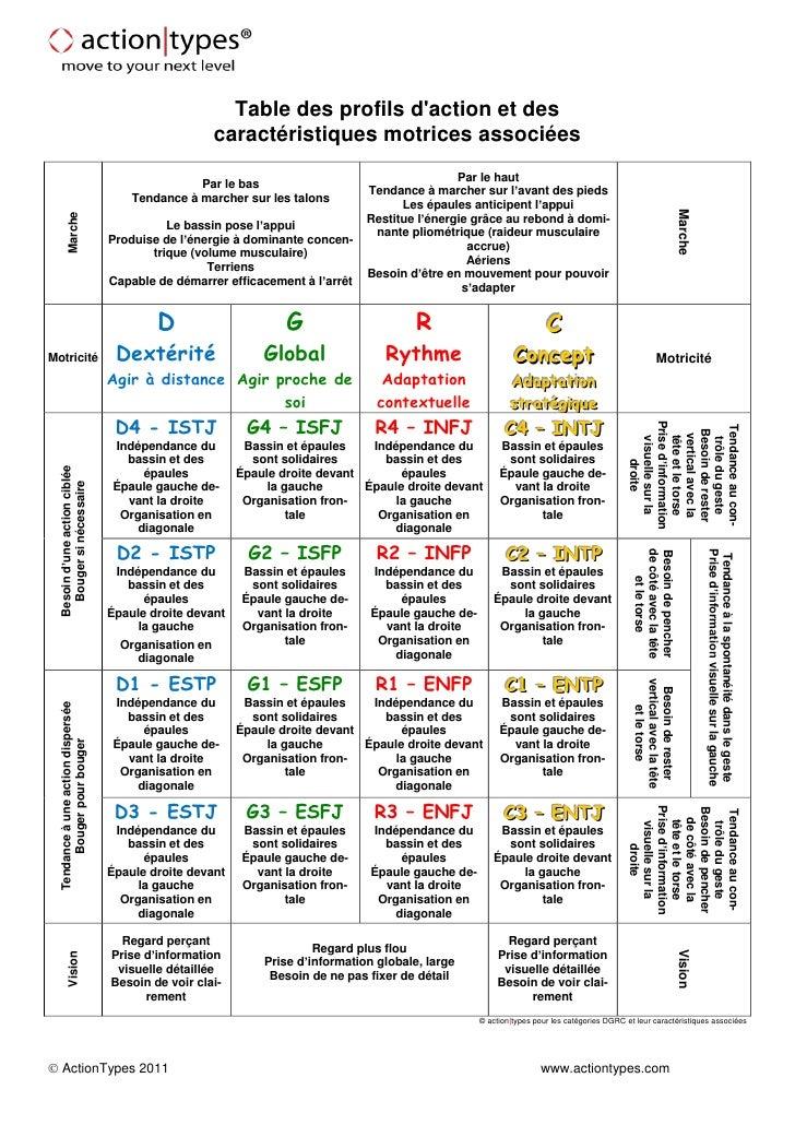 Table des profils daction et des                                                      caractéristiques motrices associées ...