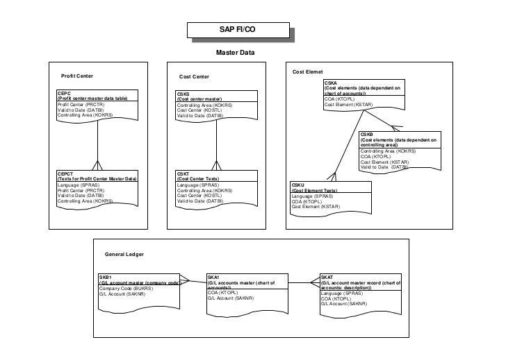 SAP Table Logics