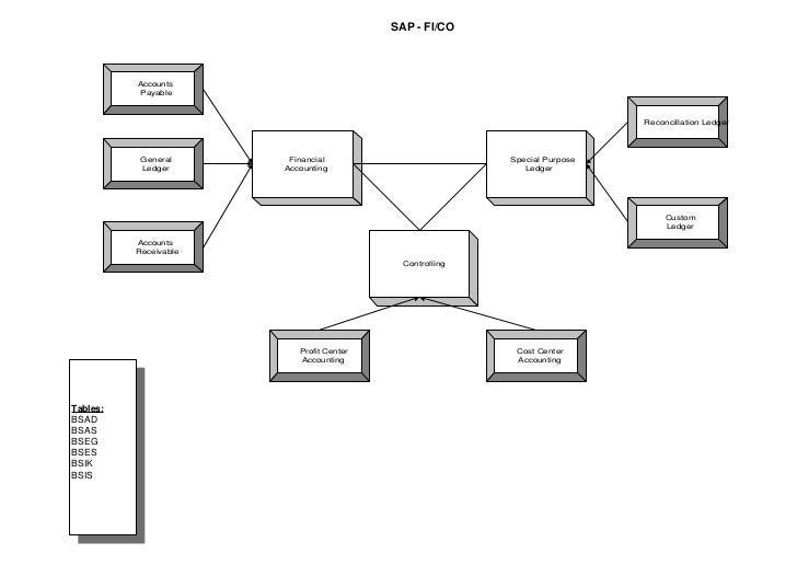 Sap Wm Tables Material 55 Impressive Fi Process Flow