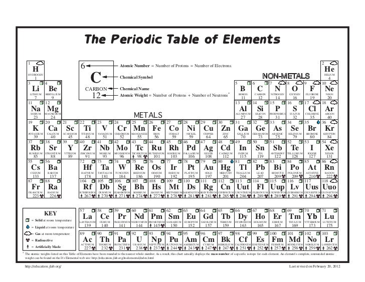 The Periodic Table Of Elements 1 .
