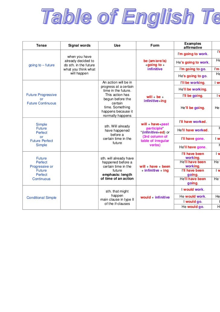 english tenses tables in urdu pdf