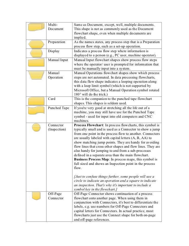 Table Of Flowchart Symbols