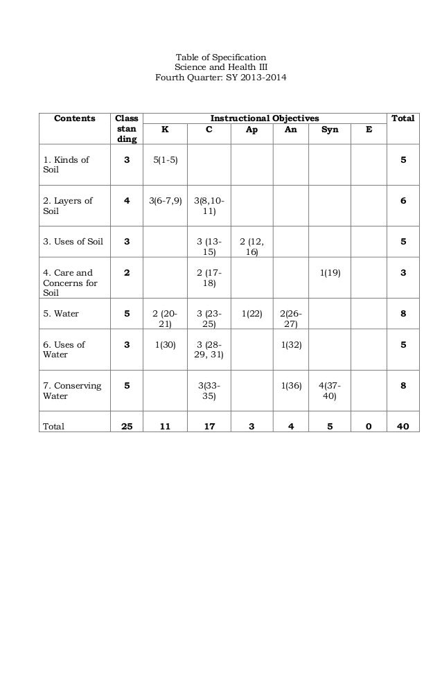 TOS in Science III and Sample Test