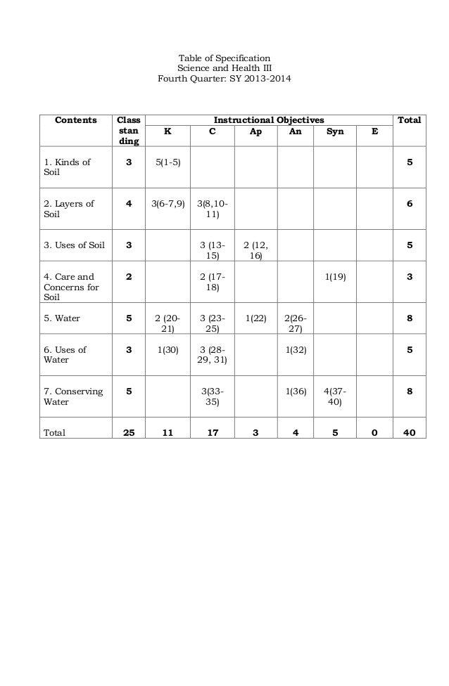 Grade 9 Science Practice Test - grade 10 science practice