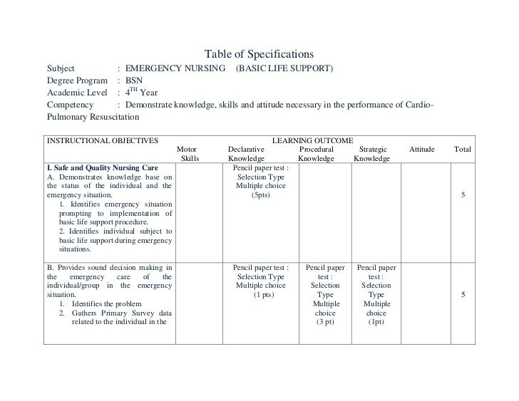 Table of Specifications Subject          : EMERGENCY NURSING (BASIC LIFE SUPPORT) Degree Program : BSN Academic Level : 4T...