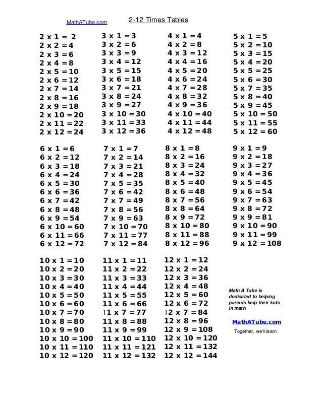 Tables charts-formulas-symbols