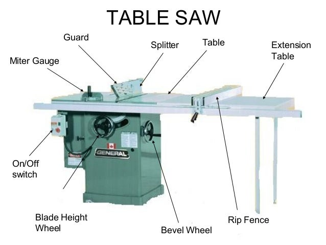 table saw safety labeled diagram of a firefly #15