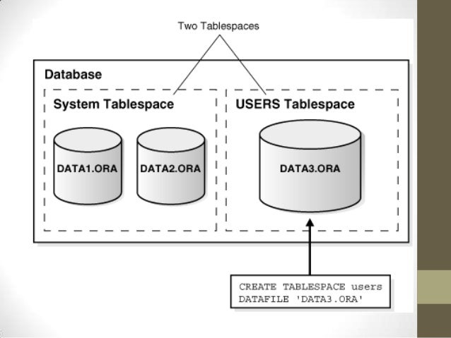 Tablespace oracle free space